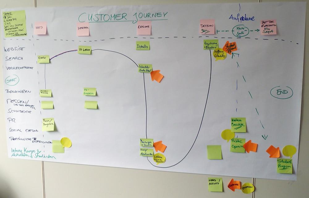 Sample Customer Journey - Advatera